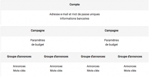 Structure campagne Adwords